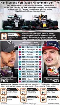 F1: Hamilton und Verstappen kämpfen um Titel infographic