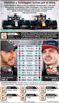 F1: Hamilton and Verstappen luchan por el título infographic