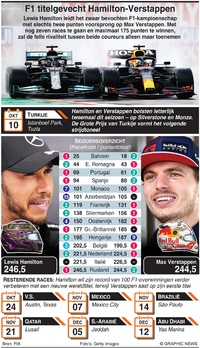 F1: Hamilton and Verstappen battle for title infographic
