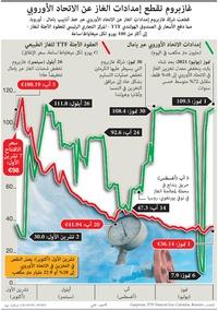 أعمال: غازبروم تقطع إمدادات الغاز عن الاتحاد الأوروبي infographic