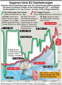 WIRTSCHAFT: Gazprom kürzt Gaslieferungen für EU infographic