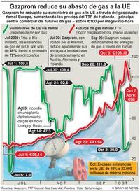 NEGOCIOS: Gazprom recorta gas a UE infographic