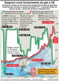 NEGÓCIOS: Gazprom corta fornecimento da gás à UE infographic