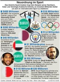 WIRTSCHAFT: Neuordnung im Sport infographic
