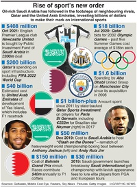 BUSINESS: Sports new order infographic