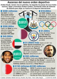 NEGOCIIOS: Nuevo orden deportivo infographic