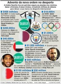 NEGÓCIOS: Nova ordem no desporto infographic