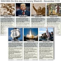 HISTORY: On this day November 7-13 2021 (week 45) infographic