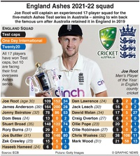 CRICKET: England Ashes squad 2021-22 infographic
