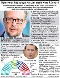 POLITIK: Österreich erhält neuen Bundeskanzler infographic