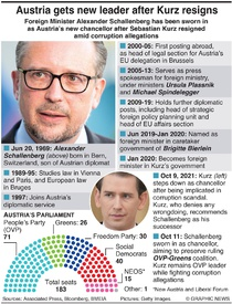 POLITICS: Austria poised for new leader infographic