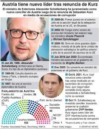 POLÍTICA: Austria tiene nuevo líder infographic