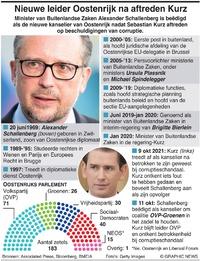 POLITIEK: Nieuwe kanselier Oostenrijk infographic
