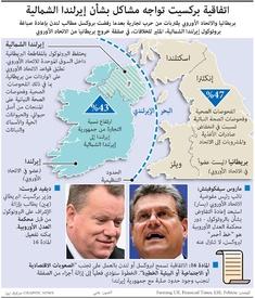أعمال: اتفاقية بركسيت تواجه مشاكل بشأن إيرلندا الشمالية infographic