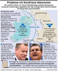 WIRTSCHAFT: EU-UK Protokoll Probleme infographic