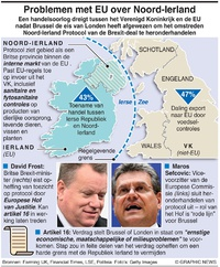 BUSINESS: EU-UK protocol issues infographic