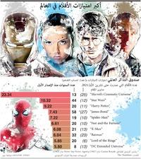 ترفيه: أكبر امتيازات الأفلام في العالم infographic