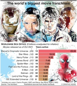 ENTERTAINMENT: The world's biggest movie franchises infographic