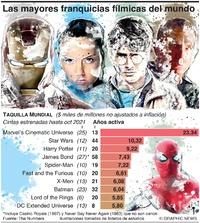 ENTRETENIMIENTO: Las mayores franquicias fílmicas del mundo infographic