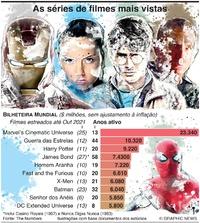 CINEMA: As séries de filmes mais vistas do mundo infographic