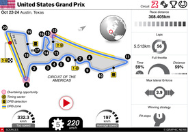 F1: United States GP 2021 interactive infographic