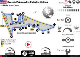 F1: GP dos Estados Unidos 2021 interactivo infographic