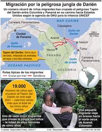 AMÉRICA LATINA: Récord de niños migrantes cruzan el Tapón de Darién infographic