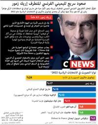 سياسة: صعود سريع لليميني الفرنسي المتطرف إريك زمور infographic