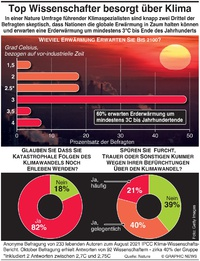 POLITIK: Umfrage zur Präsidentenwahl in Frankreich infographic
