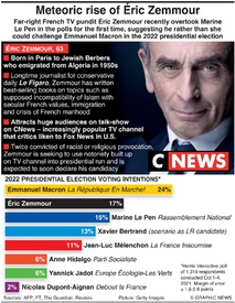 POLITICS: France presidential election poll infographic