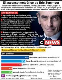 POLÍTICA: Sondeo sobre elección presidencial en Francia infographic