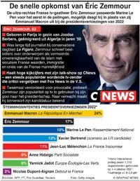 POLITIEK: Peiling Franse presidentsverkiezingen infographic