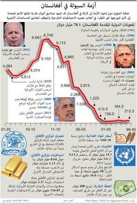 أعمال: أزمة السيولة في أفغانستان infographic