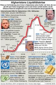 WIRTSCHAFT: Afghanische Liquiditätskrise infographic