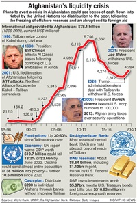 BUSINESS: Afghan liquidity crisis infographic