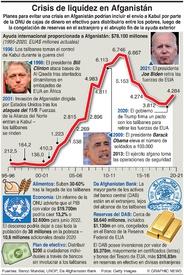 NEGOCIOS: Crisis de liquidez afgana infographic