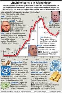 ECONOMIE: Liquiditeitscrisis in Afghanistan infographic