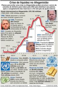 NEGÓCIOS: Crise de liquidez no Afeganistão infographic
