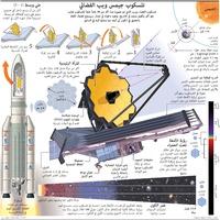 فضاء: تلسكوب جيمس ويب الفضائي infographic