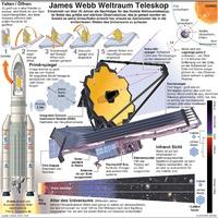 WELTRAUM: James Webb Space Teleskop infographic