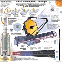 SPACE: James Webb Space Telescope infographic