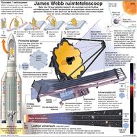 RUIMTEVAART: James Webb ruimtetelescoop infographic