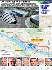CLIMA: COP26 –Restrições de segurança em Glasgow infographic