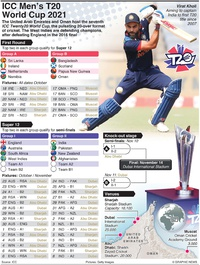 CRICKET: ICC Men's T20 World Cup 2021 infographic