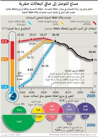 مناخ: مساع للتوصل إلى صافي انبعاثات صفرية infographic