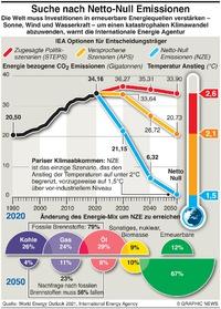 KLIMA: COP26 –Netto-Null Emissionen infographic