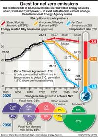 CLIMATE: COP26 –Net zero emissions infographic