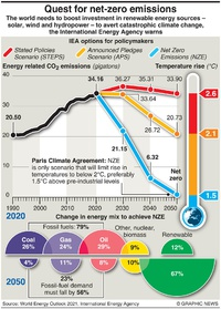 KLIMAAT: COP26 –Nett--nul-uitstoot infographic