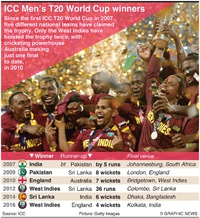 CRICKET: ICC Men's T20 World Cup winners infographic