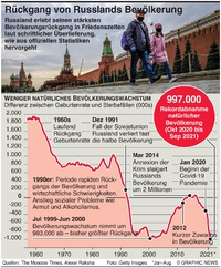 RUSSLAND: Höchster Bevölkerungsrückgang in Friedenszeiten infographic